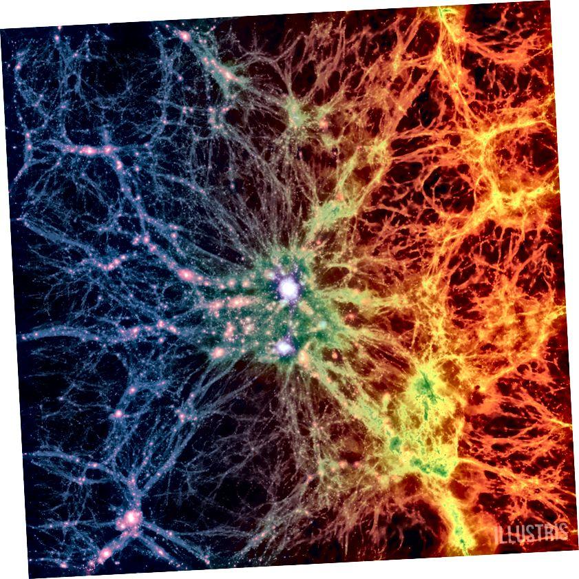 Die Bildung einer kosmischen Struktur sowohl auf großen als auch auf kleinen Skalen hängt stark davon ab, wie dunkle Materie und normale Materie interagieren. Bei den beobachteten kühlen Temperaturen des neutralen Gases, das die 21-cm-Linie emittiert, kann dies ein Hinweis darauf sein, dass dunkle Materie und normale Materie zusammenwirken, um das Gas auf neuartige, unerwartete Weise zu kühlen. (Illustris Collaboration / Illustris Simulation)