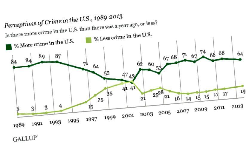 Die Gefühle der Menschen in Bezug auf die Kriminalitätsrate im Detail. Bildnachweis: Gallups jährliche Kriminalumfrage vom 3. bis 6. Oktober 2013.