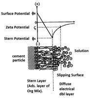 Малюнак 5b - схематычнае тлумачэнне двухфазнага электрычнага двухслаёвага слоя, які ўтвараецца на часціцах цэменту, якія паглынаюць арганічную прымешку (Uchikawa 1996).