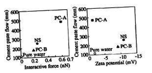 Малюнак 8 - Экспертыза інтэрактыўных сіл і патэнцыялу Зэта з двух розных ПК, інтэрактыўных з 1 тыпам цэменту.