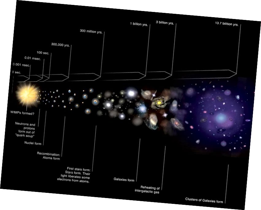 Стандартная касмічная шкала гісторыі нашай Сусвету. Для таго, каб вы існавалі, неабходна было б адбыцца шэраг надзвычай малаверагодных падзей. Малюнак: NASA / CXC / M.Weiss.