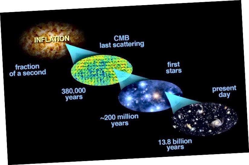 Гісторыя нашага Сусвету напоўнена мноствам фантастычных падзей, але ўсе яны павінны былі адбыцца менавіта так, як яны зрабілі, каб стварыць Сусвет, як мы яе назіраем сёння. Малюнак: Bock et al. (2006, астра-ph / 0604101); мадыфікацыі Э. Зігеля.