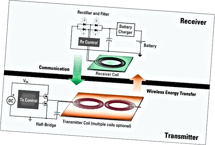 Von: https://www.idt.com/products/power-management/wireless-power/introduction-to-wireless-battery-charging