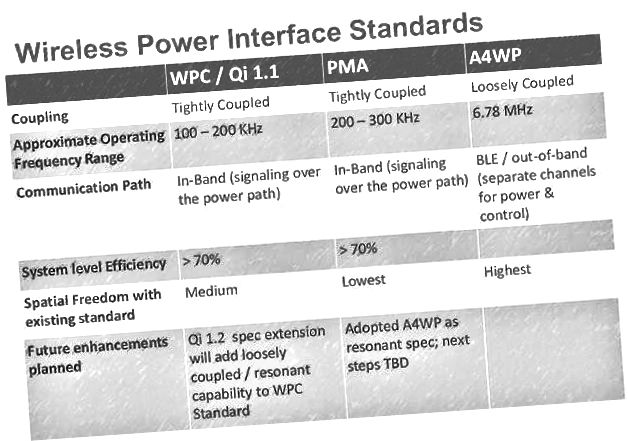 Ад: http://wirelesspowerrenaissance.blogspot.in/2014/05/ieee-p21001-a4wp-pma-wpc.html