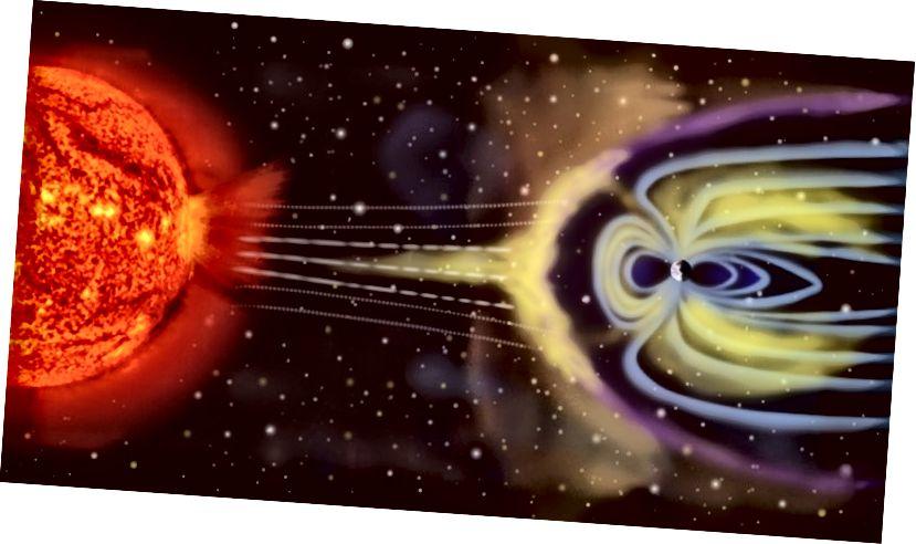 Выяўленне мастаком магнітнага поля Зямлі, якое абараняе сябе ад зараджаных сонечнымі часціцамі. Белыя лініі - сонечная радыяцыя, фіялетавая лінія - удар лука, сінія лініі - магнітнае поле Зямлі. Выява не маштабуецца. Крыніца: Вікіпедыя