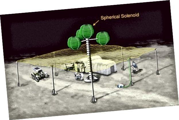 Паняцце электрастатычнага шчыта для месяцовай базы з выкарыстаннем зараджаных шароў. Крыніца: SlideShare