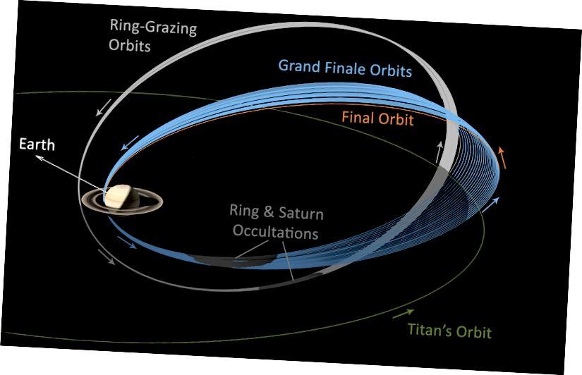Гэтая графіка ілюструе траекторыю руху Касіні альбо шлях палёту на працягу апошніх двух этапаў яго місіі. 20 арбітных выпасаў арбіт паказаны шэрым колерам; 22 арбіты Вялікага Фіналу паказаны сінім колерам. Канчатковая частковая арбіта афарбоўваецца ў аранжавы колер. Крэдыт: NASA / JPL-Caltech