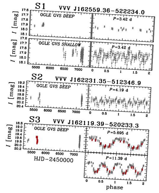 Abbildung 2, Pietrukowicz et al. 2015. Neue I-Band-Lichtkurven für die ersten drei Sterne zeigen keine Periodizität für zwei Kandidaten und un-Cepheid-ähnliche Variationen im dritten.