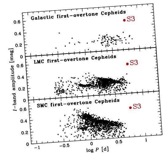 7, Pietrukowicz et al. 2015. Selbst die Amplituden der Variationen von S3 stimmen nicht mit denen der Cepheiden in der Milchstraße oder den Magellanschen Wolken überein, und ihre Periode ist verdächtig lang.