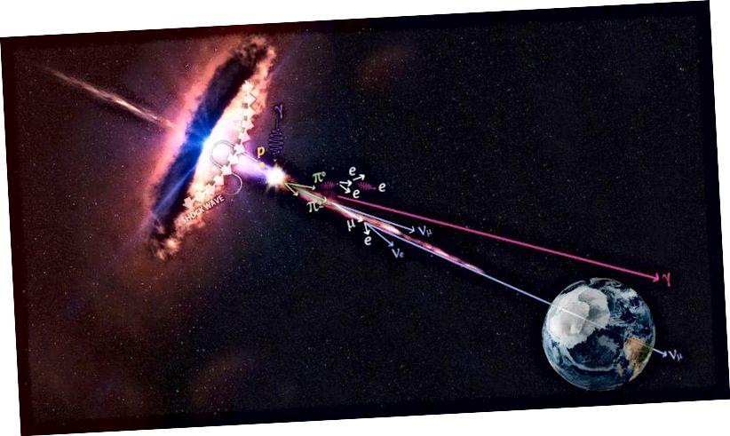 Në këtë paraqitje artistike, një blazar po përshpejton protonet që prodhojnë pione, të cilët prodhojnë rrezet neutrinos dhe gamma. Neutrinot janë gjithmonë rezultat i një reagimi hasronik siç është ai i shfaqur këtu. Rrezet e gama mund të prodhohen në të dy bashkëveprimet hadronike dhe elektromagnetike. (ICECUBE / NASA)