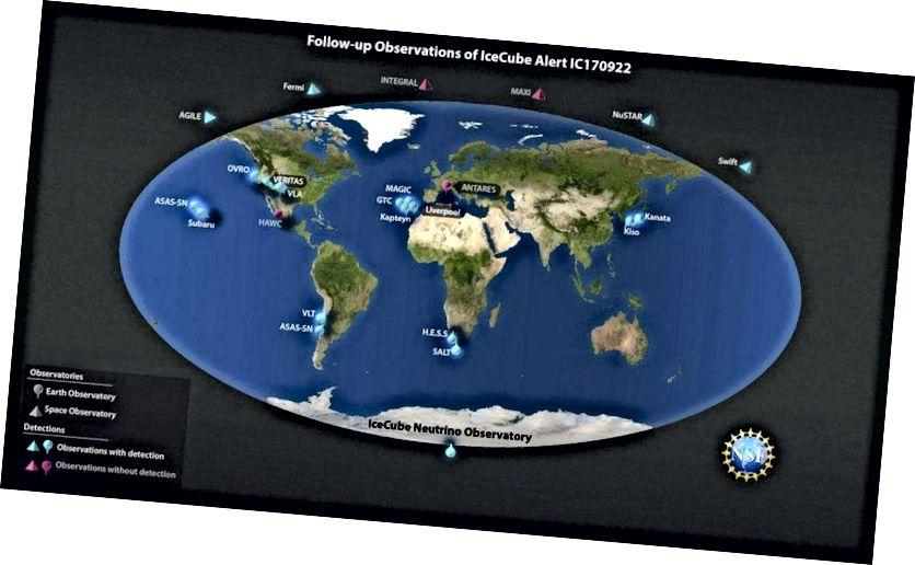 Rreth 20 vëzhgime në Tokë dhe në hapësirë bënë vëzhgime vijuese të vendndodhjes ku IceCube vëzhgoi neutrinën e shtatorit të kaluar, i cili lejonte idenifikimin e asaj që shkencëtarët vlerësojnë se është një burim i neutrinove me energji shumë të lartë dhe, kështu, i rrezeve kozmike. Përveç neutrinos, vëzhgimet e bëra në të gjithë spektrin elektromagnetik përfshinin rrezet gama, rrezet X dhe rrezatimin optik dhe radio. (NICOLLE R. FULLER / NSF / ICECUBE)