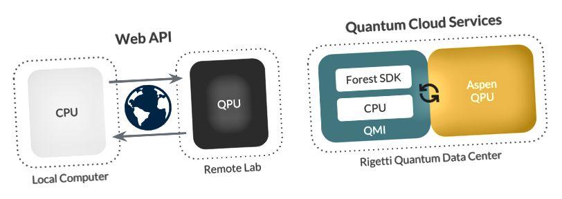 Убудаваная архітэктура QCS зацягвае цыкл паміж квантавымі і класічнымі рэсурсамі.
