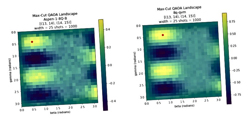 Max-Cut QAOA пейзажы для трох кубітаў на QPU і QVM