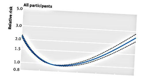Klasszikus J-alakú görbe. A megnövekedett súly rossz, de kezdetben nem. Forrás