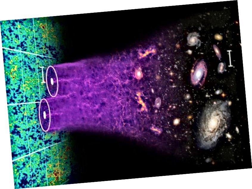 Ein detaillierter Blick auf das Universum zeigt, dass es aus Materie und nicht aus Antimaterie besteht, dass dunkle Materie und dunkle Energie erforderlich sind und dass wir den Ursprung eines dieser Geheimnisse nicht kennen. Bildnachweis: Chris Blake und Sam Moorfield.