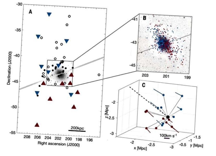 Pritlikave galaksije, ki jih najdemo v orbiti okoli Centavra A galaksija kaže jasno orientacijo v ravnini galaksije, kar je izziv za teorije CDM, ki jih je treba razložiti. Slikovni sliki: O. Muller in sod., Science 359, 6375 (2018).