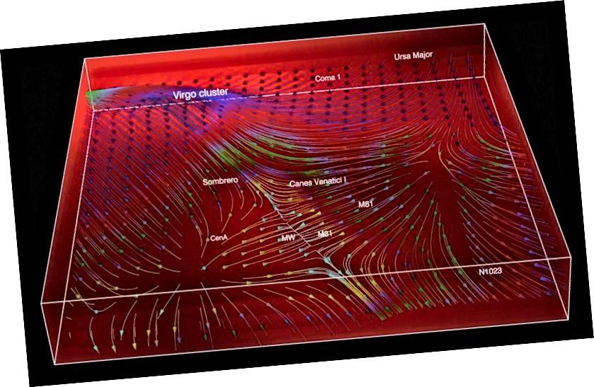 Slika prikazuje trenutni tok galaksij - tok po kozmični super-avtocesti in na mostu za Devico, v regiji okoli Mlečne poti, Andromede in Kentavra A. Kreditna slika: 'Letala satelitskih galaksij in kozmičnega spleta , 'Noam Libeskind in sod., 2015.
