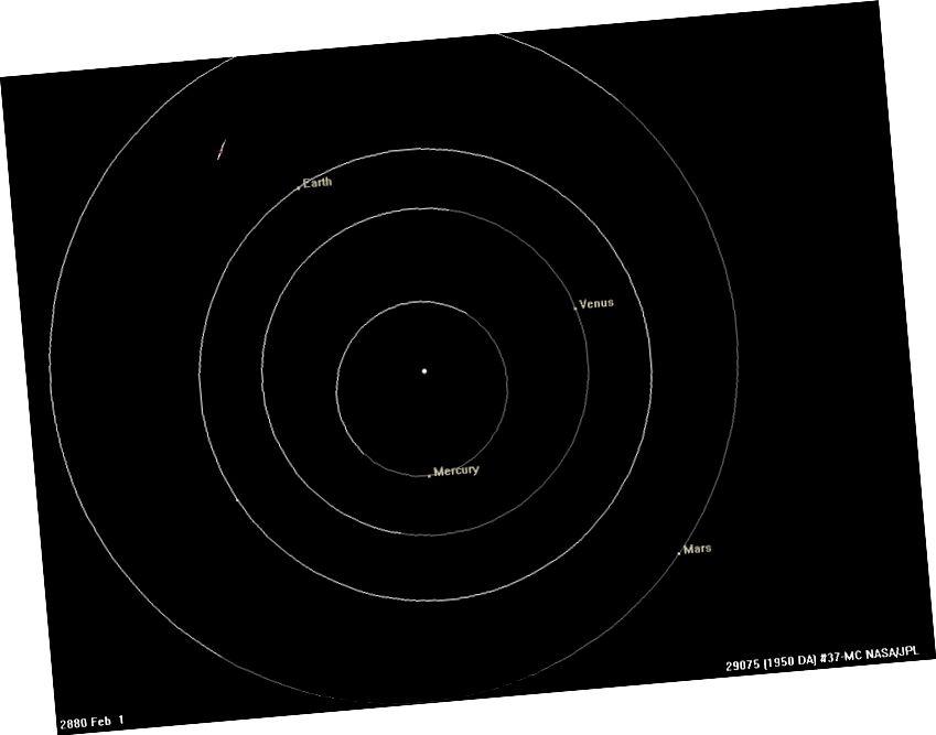 Sisemise Päikesesüsteemi planeetide orbiidid pole täpselt ümmargused, kuid nad on üsna lähedal, kõige suuremate lahkumiste ja elliptilisusega on Merkuur ja Marss. 19. sajandi keskel hakkasid teadlased märkama elavhõbeda liikumises Newtoni gravitatsiooni ennustustest tulenevat lahkumist, mis oli kerge kõrvalekalle, mida seletati alles üldise relatiivsusega 20. sajandil. Sama gravitatsiooniseadus ja konstant kirjeldavad gravitatsiooni mõjusid kõikidele skaaladele, Maast kosmoseni. (NASA / JPL)