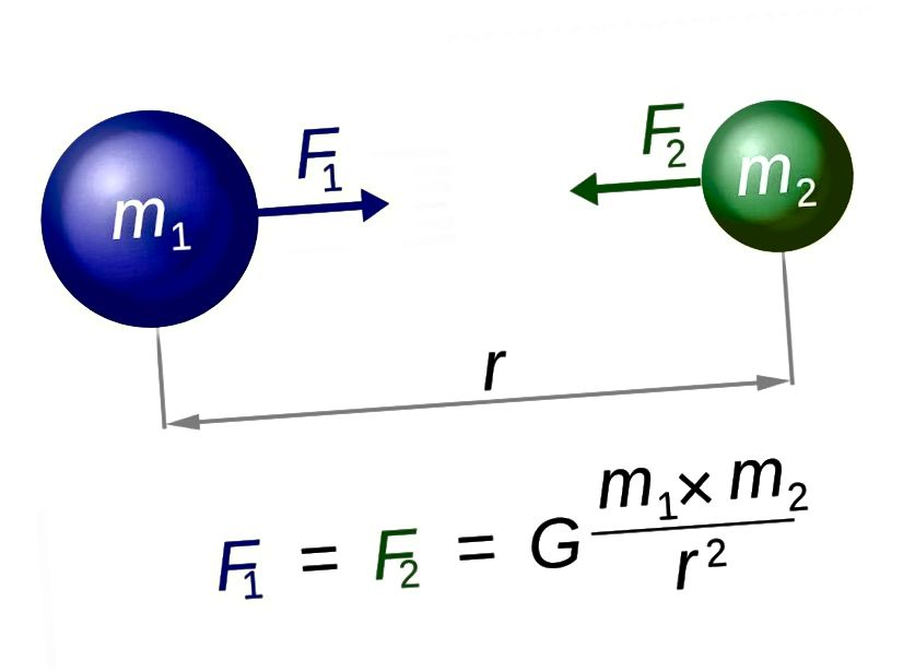 Newtoni universaalse gravitatsiooni seadus on Einsteini üldrelatiivsusega asendatud, kuid tugineb vahetu hetke toimimise (jõu) kontseptsioonile ja on uskumatult otsekohene. Selle võrrandi G gravitatsioonikonstant on endiselt suhteliselt vähe teada. (WIKIMEDIA ÜHINE KASUTAJA DENNIS NILSSON)