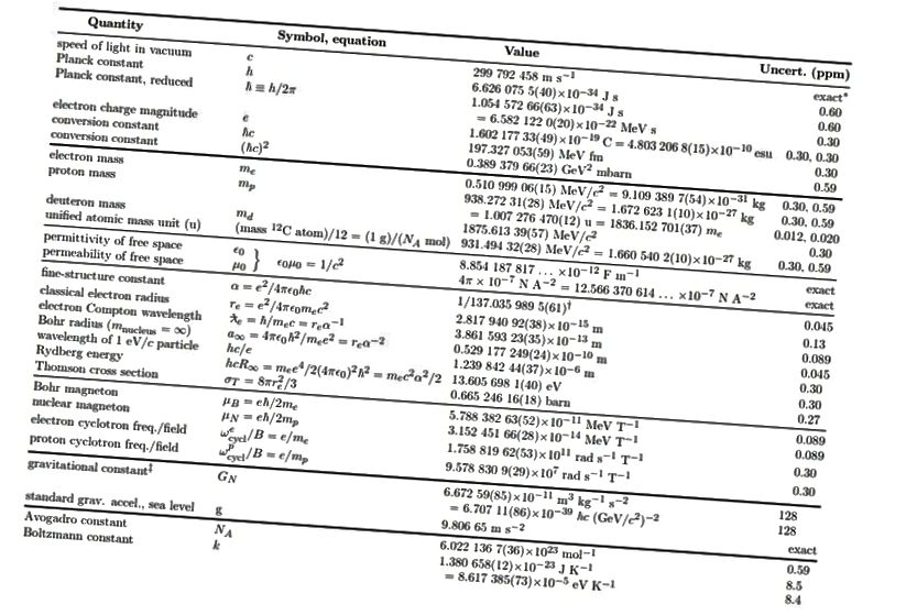 Põhiliste konstantide väärtused, nagu need olid teada 1998. aastal ja avaldatud Particle Data Groupi 1998. aasta brošüüris. (PDG, 1998, ER COHENI JA BN TAYLORI ALUSEL, REV. MOD. PHYS. 59, 1121 (1987))