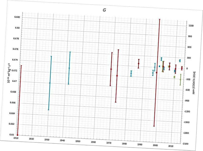 1997. aastal viis Bagley ja Lutheri meeskond väändetasakaalu eksperimendi, mille tulemuseks oli 6,664 x 10 ^ -11 N / kg² / m², mida võeti piisavalt tõsiselt, et seada kahtluse alla G määramise varem teatatud olulisus. (DBACHMANN / WIKIMEDIA COMMONS)