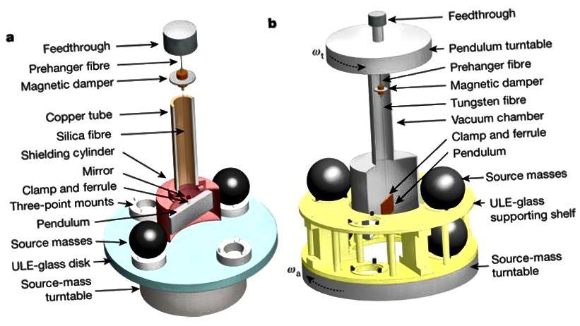 Kaks eksperimentaalse seadistamise meetodit, mis ilmusid 2018. aasta augusti lõpus ajakirjas Nature, mis andsid täpsema (väidetava) G mõõtmise seni. (Q. LIU ET AL., LOODUS VOL. 560, 582–588 (2018))