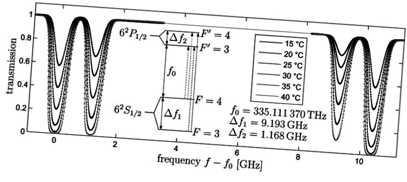 Aatomiline üleminek 6S-i orbiidilt Delta_f1 on üleminek, mis määratleb meetri, sekundi ja valguse kiiruse. Pange tähele, et meie universumit kirjeldavad fundamentaalsed kvantkonstandid on tuhandeid kordi suurema täpsusega kui G - esimene kunagi mõõdetud konstant. (A. FISCHER ET AL., AMEERIKA AKUSTILISE ÜHISKONNA ŽURNAL (2013))
