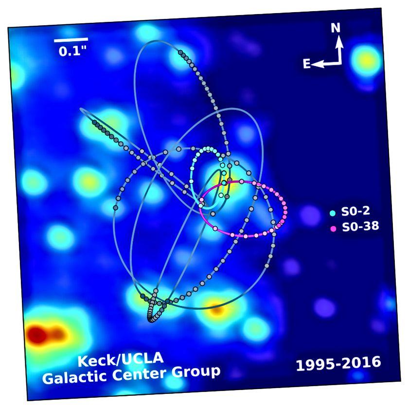 Duża masa gwiazd została wykryta w pobliżu supermasywnej czarnej dziury w rdzeniu Drogi Mlecznej, podczas gdy M87 oferuje perspektywę obserwacji cech absorpcji z pobliskich gwiazd. Umożliwia to grawitacyjne ustalenie masy centralnej czarnej dziury. Możesz także dokonywać pomiarów gazu krążącego wokół czarnej dziury. Pomiary gazu są systematycznie niższe, a pomiary grawitacyjne są wyższe. Wyniki z teleskopu Horizon zdarzeń są zgodne z danymi grawitacyjnymi, a nie z danymi opartymi na gazie. (S. SAKAI / A. GHEZ / WM KECK OBSERVATORY / UCLA GALACTIC CENTER GROUP)