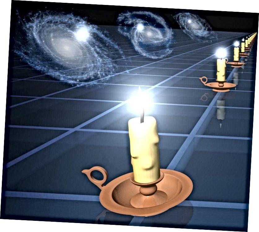 """""""Standardkerzen"""" eignen sich hervorragend, um Entfernungen basierend auf der gemessenen Helligkeit abzuleiten, jedoch nur, wenn Sie sich der Eigenhelligkeit Ihrer Kerze sicher sind. Wenn Sie etwas sehen, das eine bestimmte Helligkeit und Entfernung zu haben scheint, aber falsch identifizieren, was mit diesem Licht auf dem Weg passiert, können Sie die Eigenhelligkeit der Kerze falsch berechnen. (NASA / JPL-CALTECH)"""