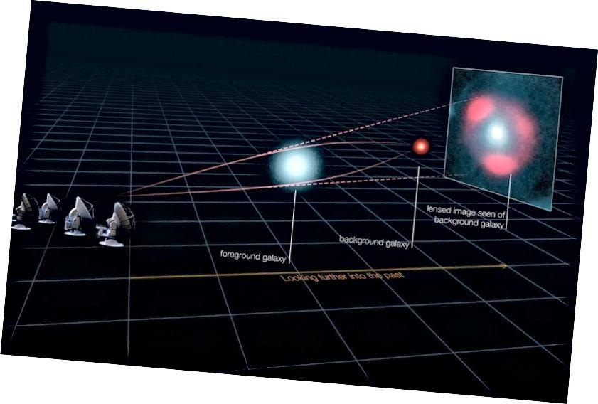 Гравітацыйныя лінзы, якія павялічваюць і скажаюць фонавы крыніца, дазваляюць нам бачыць больш слабыя і больш аддаленыя аб'екты, чым калі-небудзь раней. (ALMA (ESO / NRAO / NAOJ), L. CALÇADA (ESO), Y. HEZAVEH ET AL.)