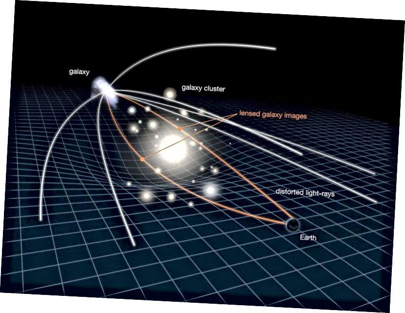 Ein Beispiel für Gravitationslinsen zeigt, wie Hintergrundgalaxien - oder ein beliebiger Lichtweg - durch das Vorhandensein einer dazwischenliegenden Masse verzerrt werden, zeigt aber auch, wie der Raum selbst durch das Vorhandensein der Vordergrundmasse selbst gebogen und verzerrt wird. Die Vergrößerung einer solchen Linse kann zu Verwirrung hinsichtlich der Eigenhelligkeit einer Quelle führen, wenn sie nicht richtig berücksichtigt wird. (NASA / ESA)