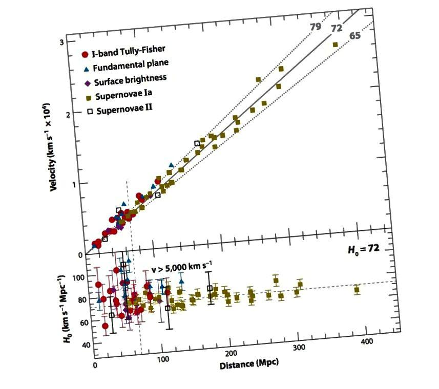 Графічныя вынікі ключавога праекта касмічнага тэлескопа Хабл (Freedman et al., 2001). Гэта быў графік, які ўрэгуляваў пытанне хуткасці пашырэння Сусвету: ён быў не 50 ці 100, а ~ 72, з памылкай каля 10%. (Малюнак 10 ад Фрыдмана і Мадоры, Annu. Вялебны Астрон. Astrophys. 2010. 48: 673–710)