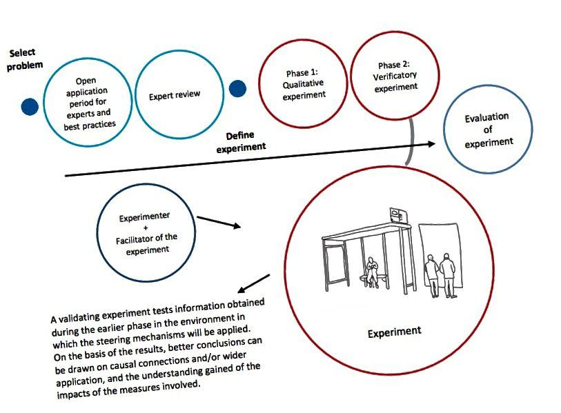 (Dizajn za vladu: Upravljanje usmjereno na ljude kroz eksperimente Demos Helsinki 2015)