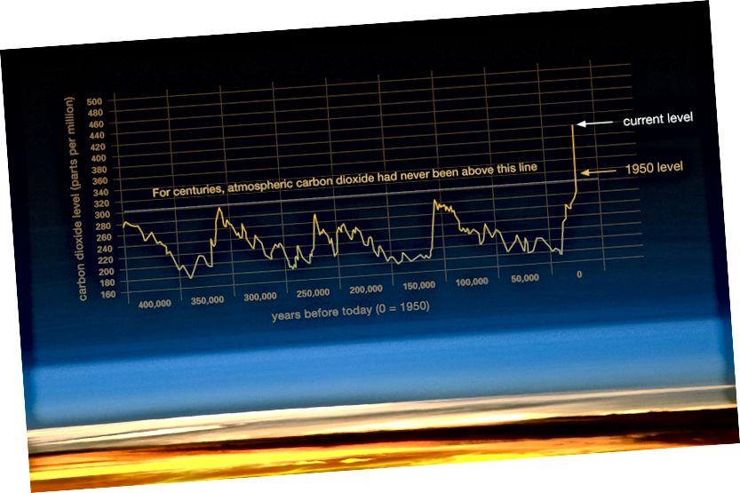Rycina # 6 Źródło: NASA (Źródło: dane rdzenia lodowego Vostok / JR Petit i in .; rejestr NOAA Mauna Loa CO2).