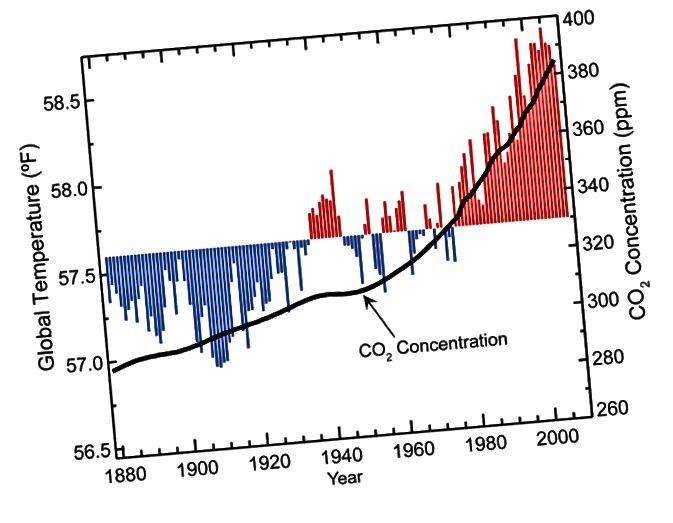 Rycina # 9 Źródło: nca2009.globalchange.gov