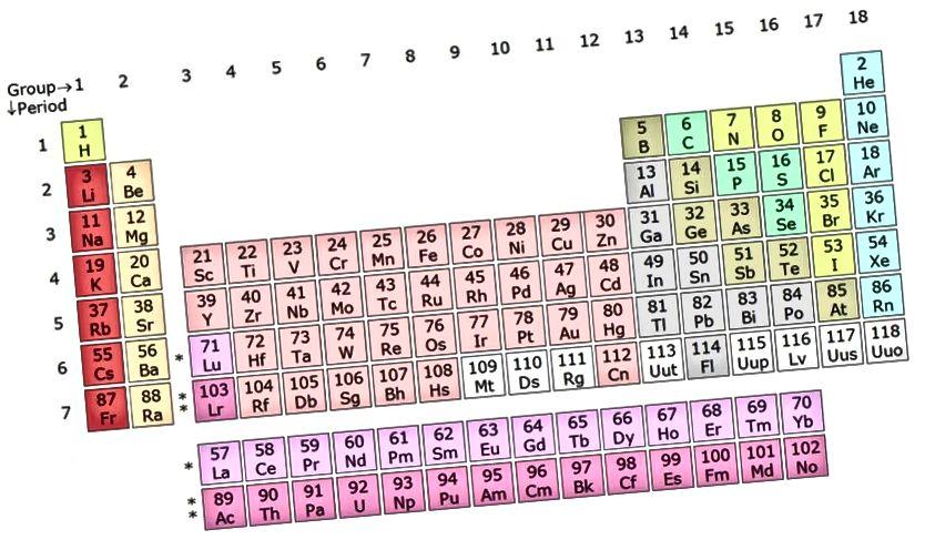 Перыядычная табліца элементаў адсартавана па прычыне колькасці свабодных / занятых валентных электронаў, што з'яўляецца фактарам нумар адзін пры вызначэнні яе хімічных уласцівасцей. Гэта, у сваю чаргу, вызначаецца колькасцю пратонаў у ядры, менавіта так Мендзялееў класіфікаваў сваю перыядычную табліцу. Малюнак: Wikimedia Commons карыстальнік Цэфей.
