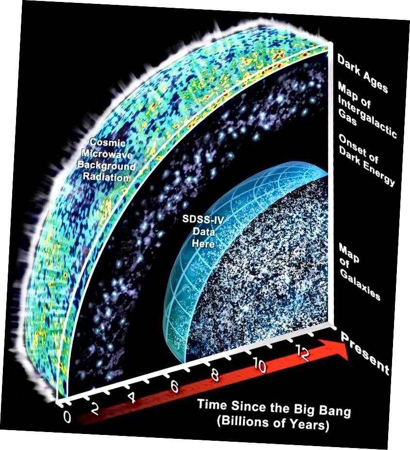 Гісторыя Сусвету, калі мы бачым з дапамогай розных інструментаў і тэлескопаў, была добра вызначана. Але нашы назіранні могуць толькі таўталагічна даць нам доказы аб назіраных частках. Усё астатняе павінна быць зроблена, і гэтыя высновы такія ж добрыя, як і здагадкі, якія ляжаць у іх аснове (SLOAN DIGITAL SKY ANVVEY)
