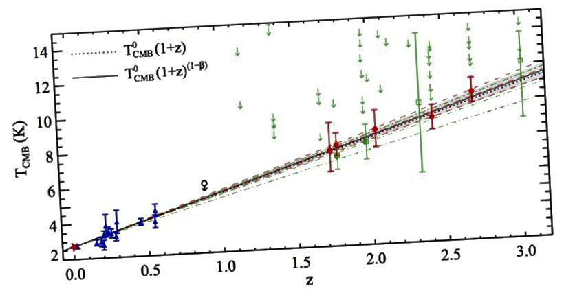Даследаванне 2011 года (чырвоныя кропкі) дало лепшае сведчанне на сённяшні дзень, што ў мінулым ЦМБ раней павышала тэмпературу. Спектральныя і тэмпературныя ўласцівасці далёкага святла пацвярджаюць, што мы жывем у пашыранай прасторы. (P. NOTERDAEME, P. PETITJEAN, R. SRIANAND, C. LEDOUX and S. LÓPEZ, (2011). ASTRONOMY & ASTROPHYSICS, 526, L7)