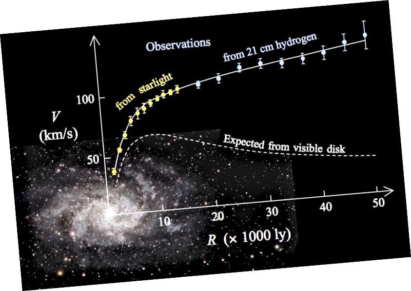 Крывая кручэння М33, галактыка трохвугольнік. Гэтыя крывыя кручэння спіральных галактык прывялі ў сучасную канцэпцыю астрафізікі цёмнай матэрыі да агульнага поля. Малюнак: Wikimedia Commons карыстальнік Stefania.deluca.