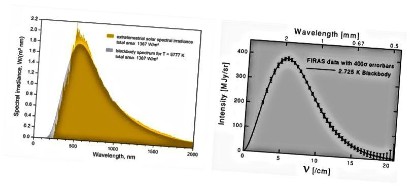 Фактычнае святло Сонца (жоўтая крывая, злева) у параўнанні з дасканалым чорным целам (у шэрым колеры), што паказвае, што Сонца больш серыі чорных целаў з-за таўшчыні яго фотасферы; справа - сапраўдны ідэальны чорны корпус CMB, вымераны спадарожнікам COBE. Звярніце ўвагу, што