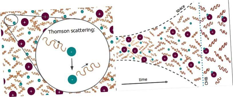 Сусвет, дзе электроны і пратоны свабодныя і сутыкаюцца з пераходамі фатонаў у нейтральны, які празрысты для фатонаў, калі Сусвет пашыраецца і астывае. Тут паказана іянізаваная плазма (L) перад тым, як выкідваецца КМБ з наступным пераходам у нейтральную Сусвет (R), празрыстую для фатонаў. (AMANDA YOHO)