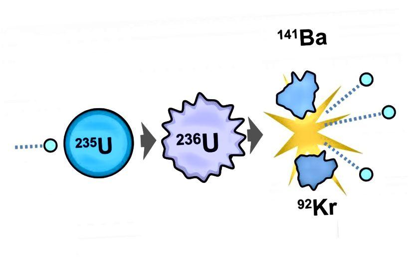 Ланцуговая рэакцыя Урана-235, якая адначасова прыводзіць да бомбы ядзернага дзялення, а таксама вырабляе энергію ўнутры ядзернага рэактара. Малюнак: E. Siegel, Fastfission / Wikimedia Commons.