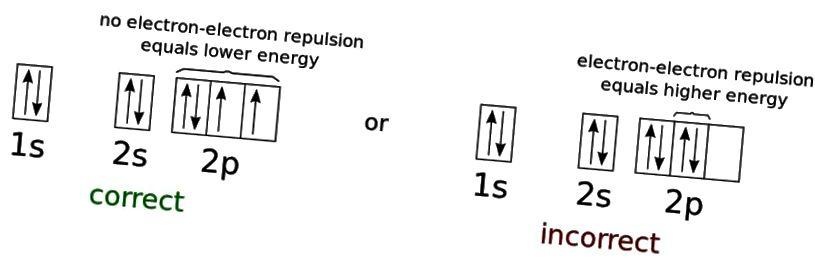 Энергія электронаў стаіць для максімальна нізкай канфігурацыі энергіі нейтральнага атама кіслароду. Паколькі электроны з'яўляюцца ферміёнамі, а не бозонамі, яны не могуць усе існаваць у зямлі (1s), нават пры адвольна нізкіх тэмпературах. Аднак усе бозоны могуць займаць стан з найменшай энергіяй, бо ўласцівасці часціц не падпарадкоўваюцца правілу выключэння. Крэдыт малюнка: Фонд CK-12 і Адрыгнала з Вікісховішча.