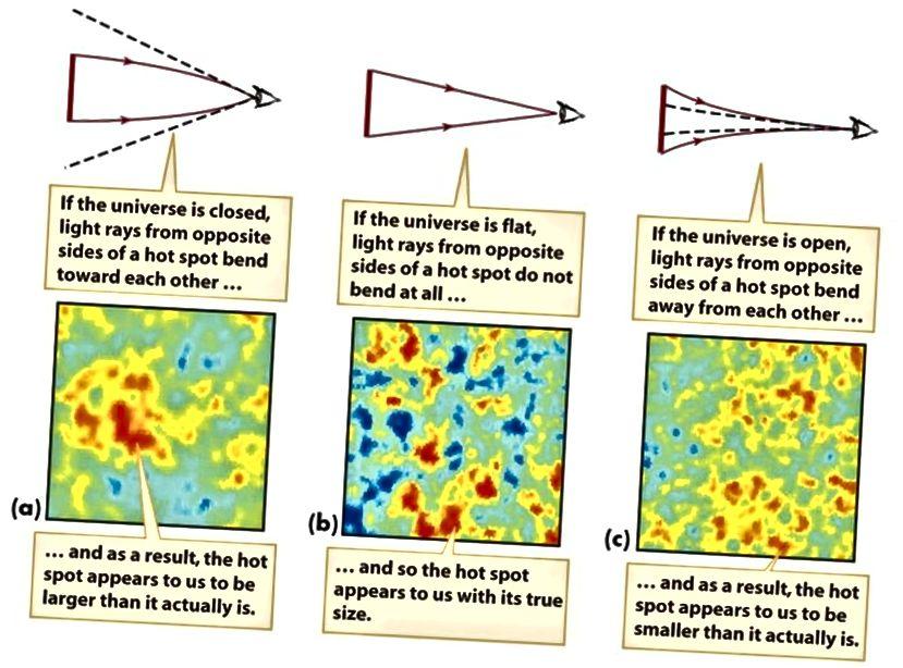 Велічыні гарачых і халодных кропак, а таксама іх маштабы паказваюць на крывізну Сусвету. Па меры магчымасцей мы лічым, што ён будзе ідэальна роўным. Акустычныя ваганні Барыёна забяспечваюць іншы метад, каб стрымліваць гэта, але з падобнымі вынікамі (SMOOT COSMOLOGY GROUP / LBL)