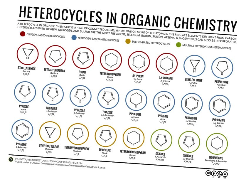 Crédito: https://www.compoundchem.com/2014/07/31/heterocycles/