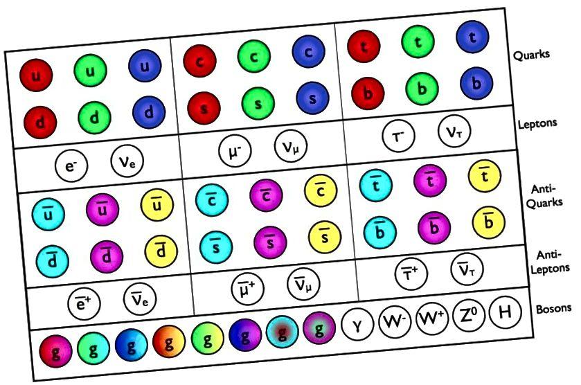 Es wird vorausgesagt, dass die Teilchen und Antiteilchen des Standardmodells als Folge der Gesetze der Physik existieren. Kann ohne diese Gesetze oder ohne das Stadium der Raumzeit jemals etwas Vernünftiges entstehen? Bildnachweis: E. Siegel / Beyond The Galaxy.