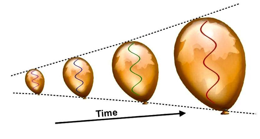 Universumi kanga laienedes venivad ka mis tahes olemasoleva kiirguse lainepikkused. See põhjustab Universumi vähem energeetiliseks muutumist ja muudab paljud kõrge energiaga protsessid, mis toimuvad spontaanselt varajastel aegadel, hilisematel jahedamatel ajastutel võimatuks. Universumi jahtumiseks on vaja sadu tuhandeid aastaid, et tekiks neutraalsed aatomid. (E. SIEGEL / GALAXIA JÄRGI)