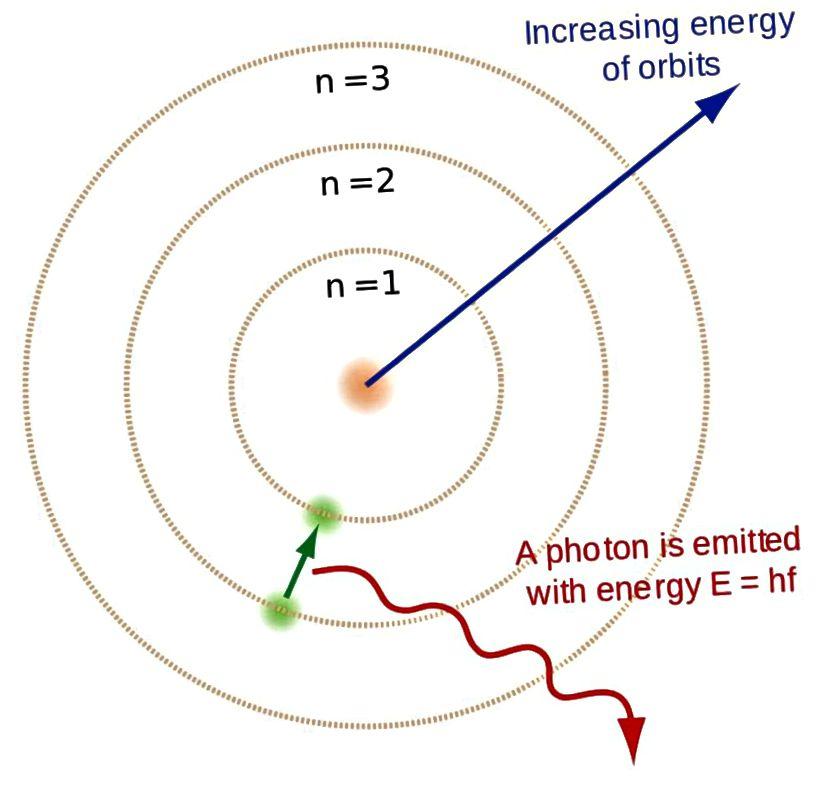 Kui vabad elektronid rekombineeruvad vesiniku tuumadega, kaskaadivad elektronid energiatasemeid allapoole, eraldades footoneid. Stabiilsete, neutraalsete aatomite moodustamiseks varases universumis peavad nad jõudma põhiseisundisse, tootmata ultraviolettvalgust, mis võib potentsiaalselt ioniseerida teist identset aatomit. (BRIGHTERORANGE & ENOCH LAU / WIKIMDIA COMMONS)
