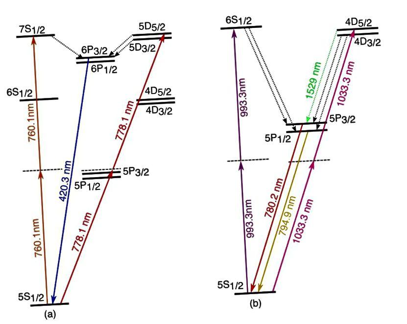 """Orbiidilt """"s"""" madalama energiaga """"s"""" orbiidile üleminekul saate seda harva teha kahe võrdse energiaga footoni emissiooni kaudu. See kahe footoni üleminek toimub isegi 2s (esimene ergastatud) ja 1s (maapealne) olekute vahel, umbes üks kord 100 miljonist üleminekust. (R. ROY ET AL. OPTIKA EXPRESS 25 (7): 7960 · APRILL 2017)"""