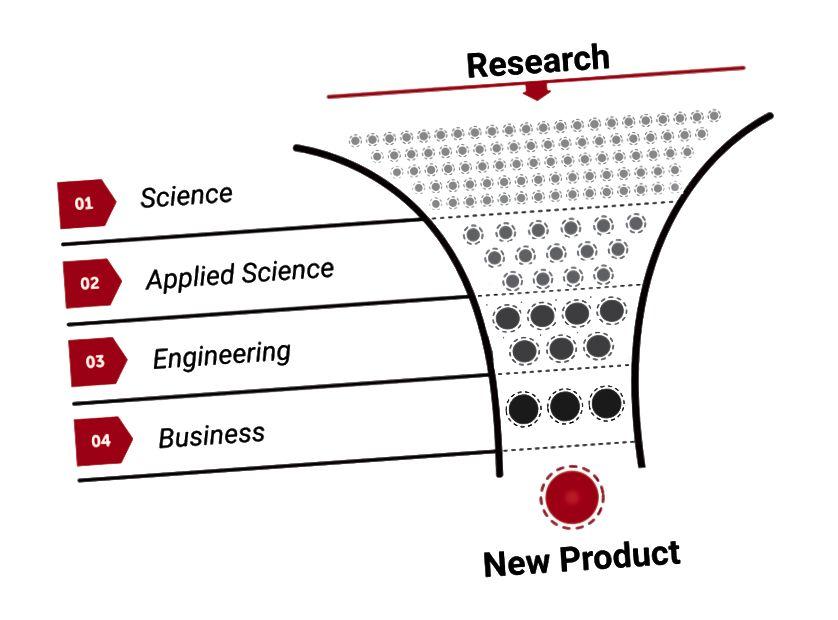 Évente több millió tanulmányt tesznek közzé, ám ezek közül csak egy kis maroknyi valóban új termékekhez és szolgáltatásokhoz vezet, ahol az emberek valóban profitálhatnak belőlük.